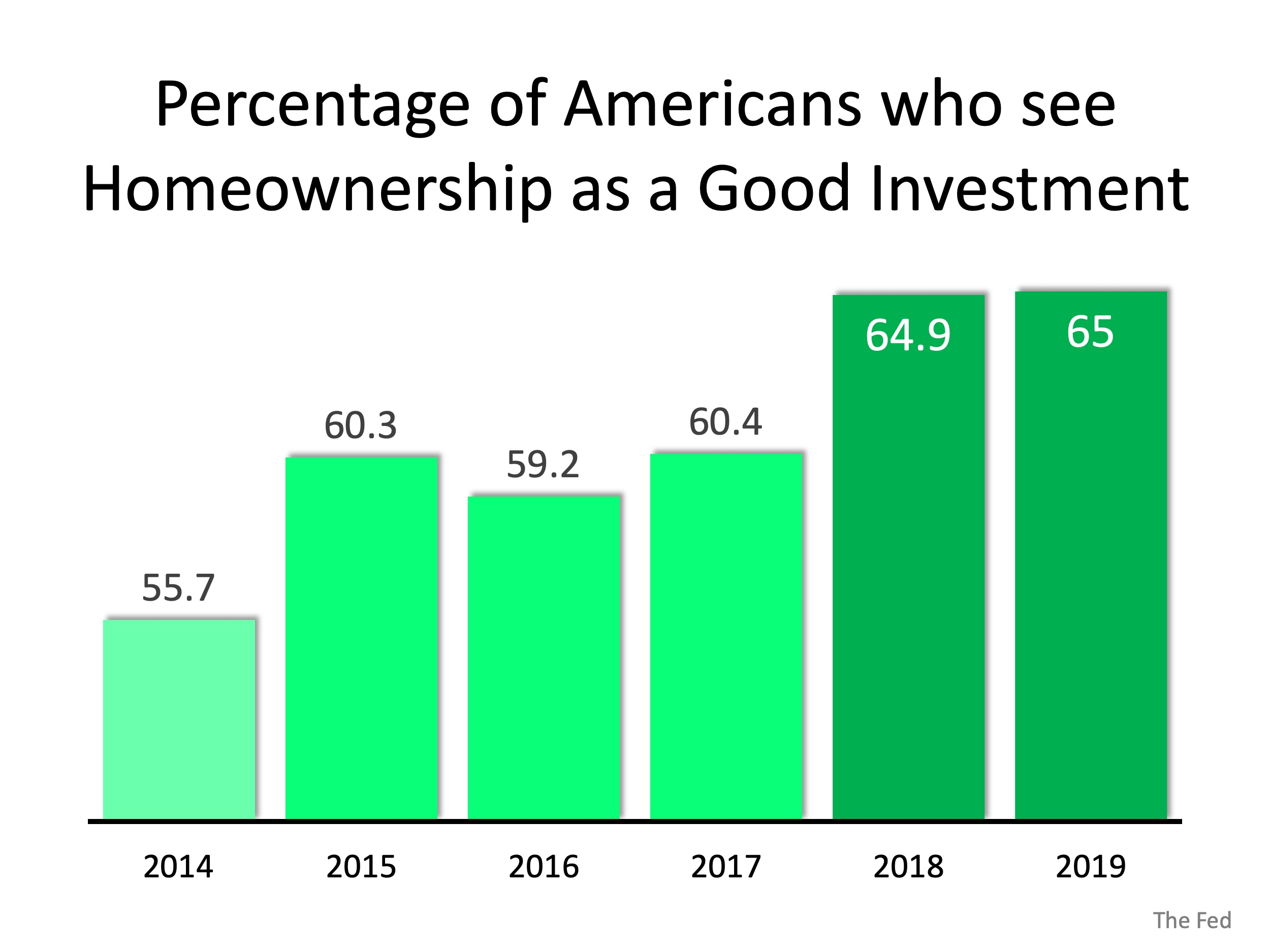 Americans' Powerful Belief in Homeownership as an Investment | MyKCM