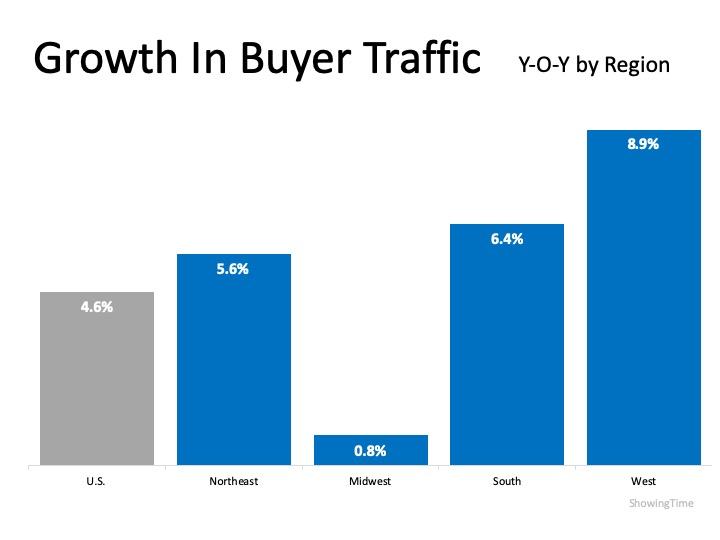 Buyer Demand Growing in Every Region | MyKCM