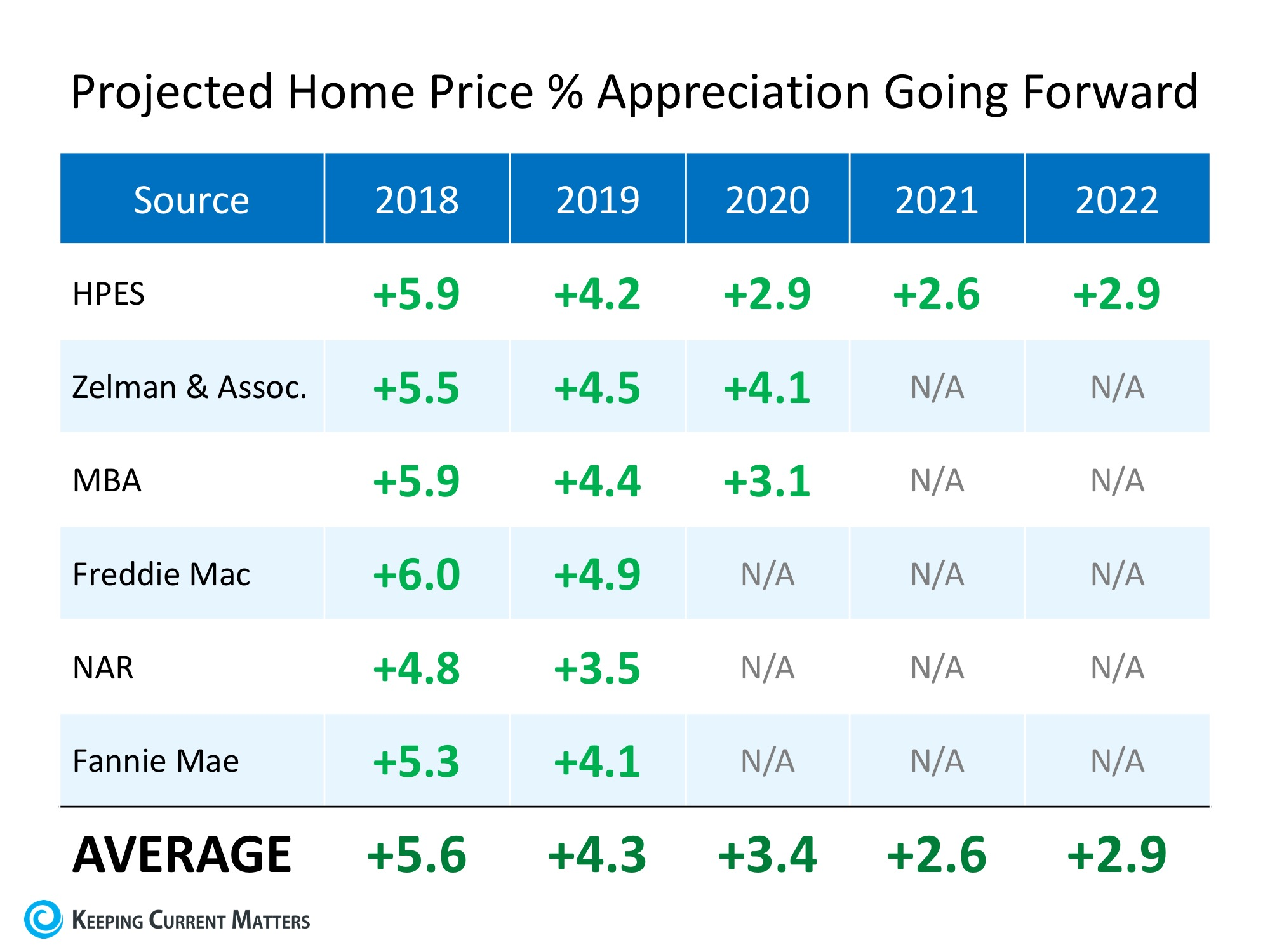 Where are Home Values Headed over the Next Few Years? | Greenwood Homes Realty