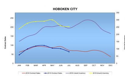 Have lower interest rates impacted the Hoboken Real Estate Market?