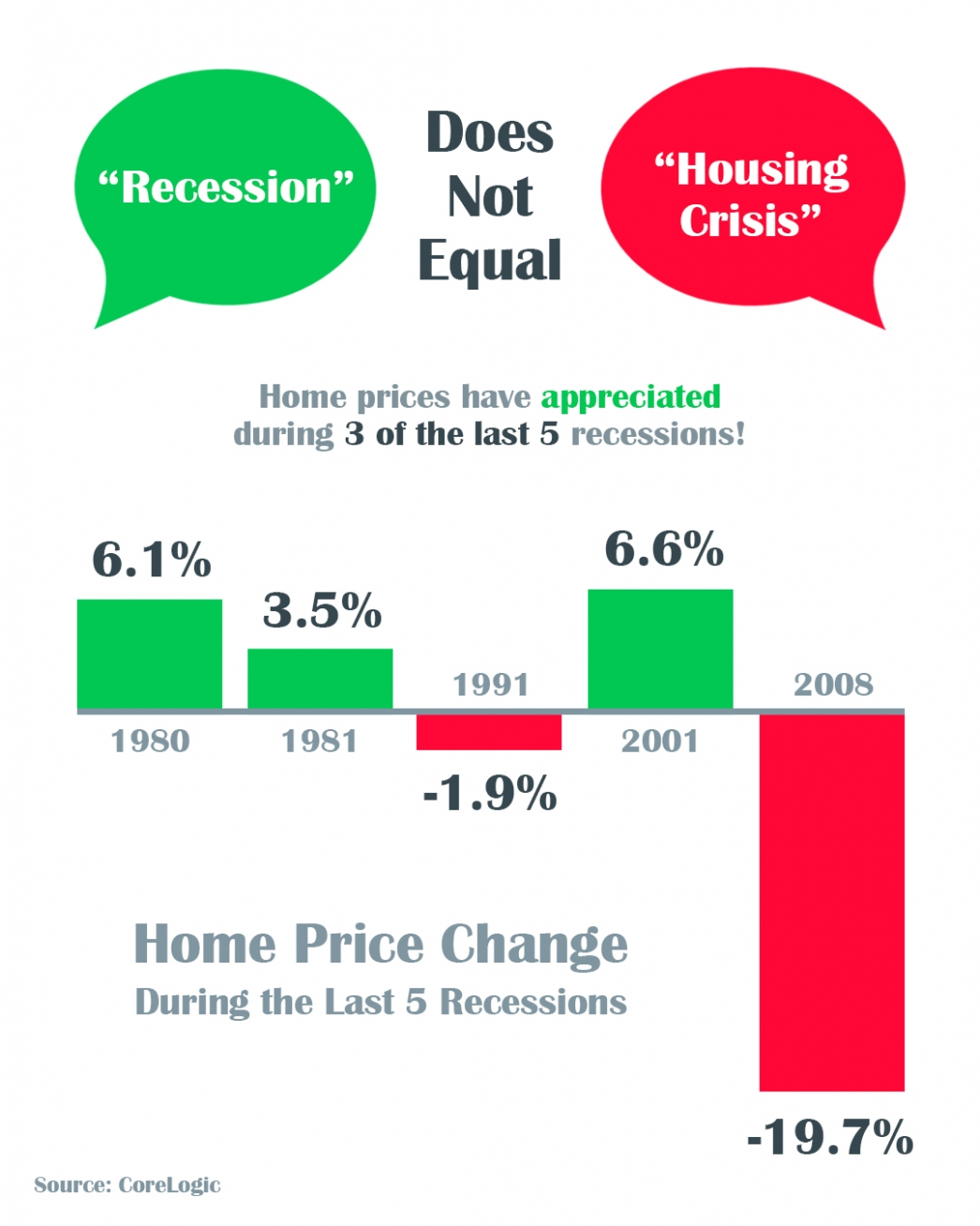 A Recession Does Not Equal a Housing Crisis | MyKCM