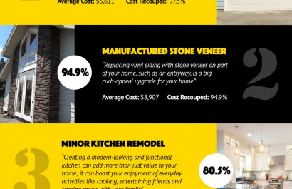 Top 4 renovations for the greatest return on investment