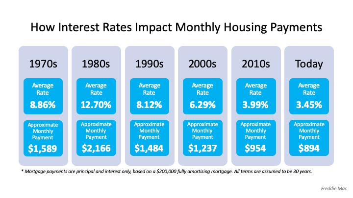 How Interest Rates Can Impact Your Monthly Housing Payments | MyKCM