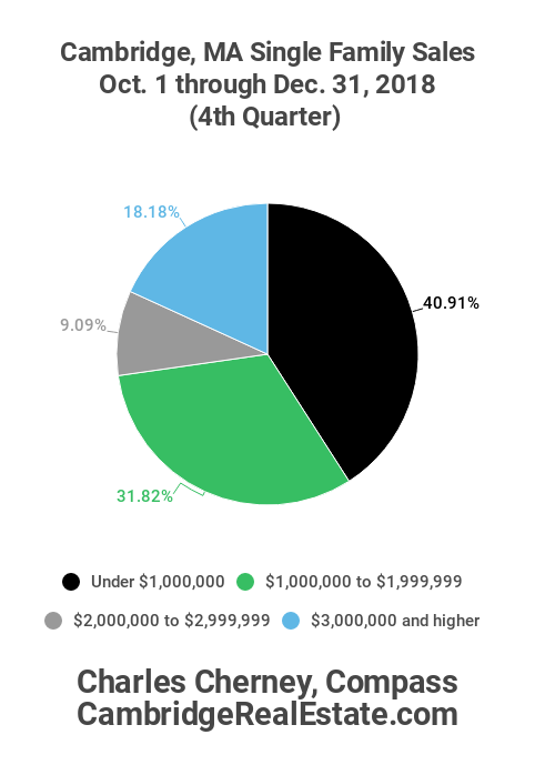 Cambridge 4th Quarter 2018 Sales