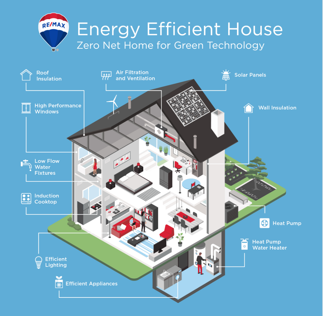 Energy Efficient Home Options :The HOLM Advantage
