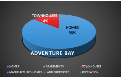 Adventure Bay Vernon BC 2nd Quarter Real Estate Update