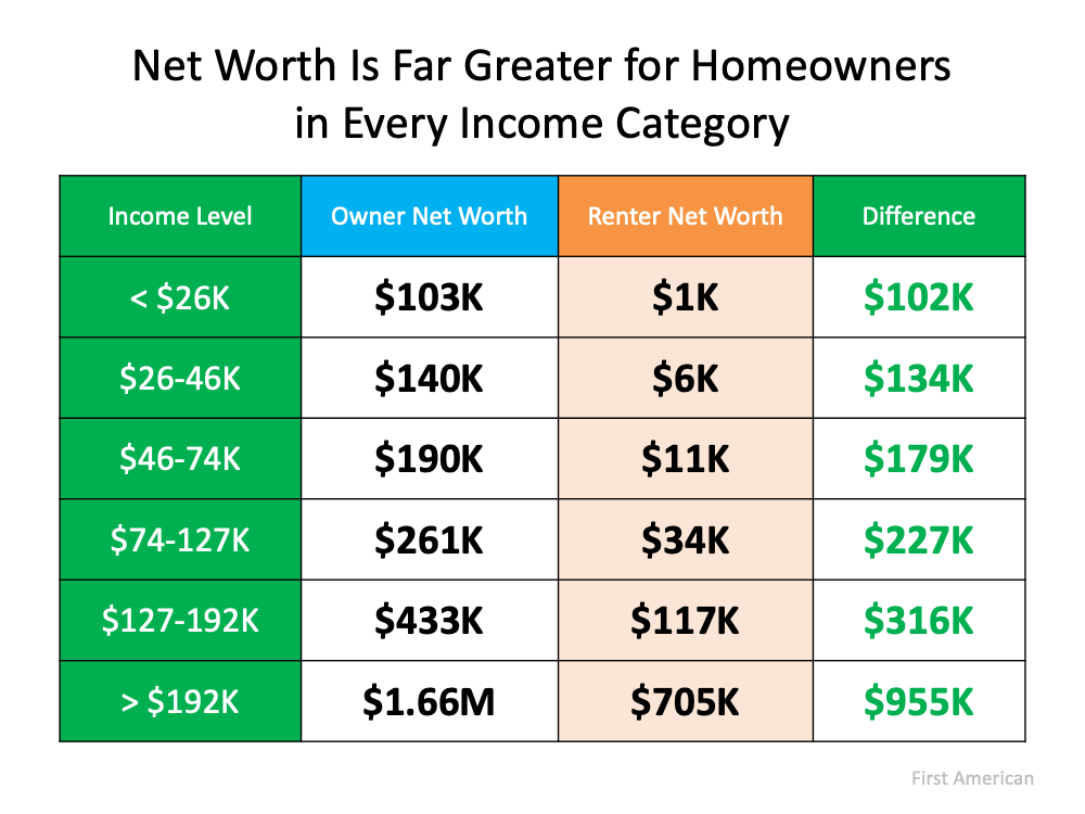 Homeownership Is Full of Financial Benefits | MyKCM