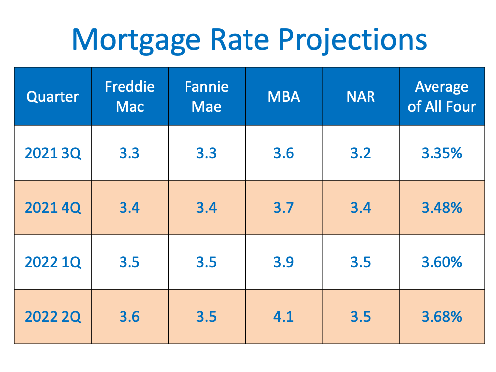 Are Interest Rates Expected to Rise Over the Next Year?   MyKCM
