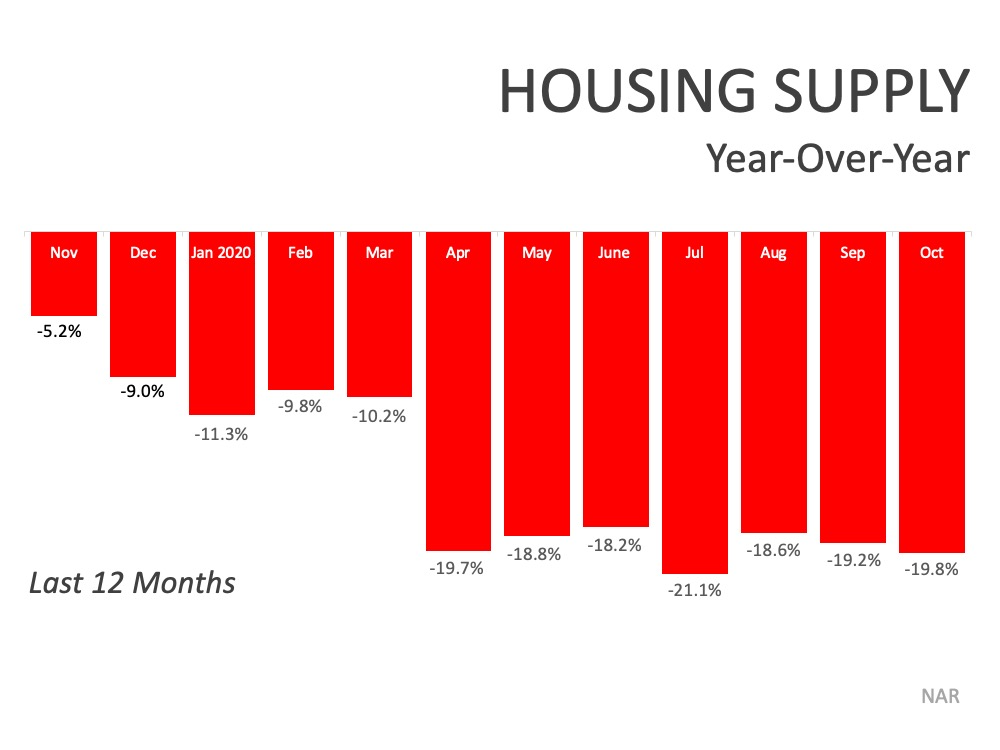 Denver homes are in short supply. Sell your house today.