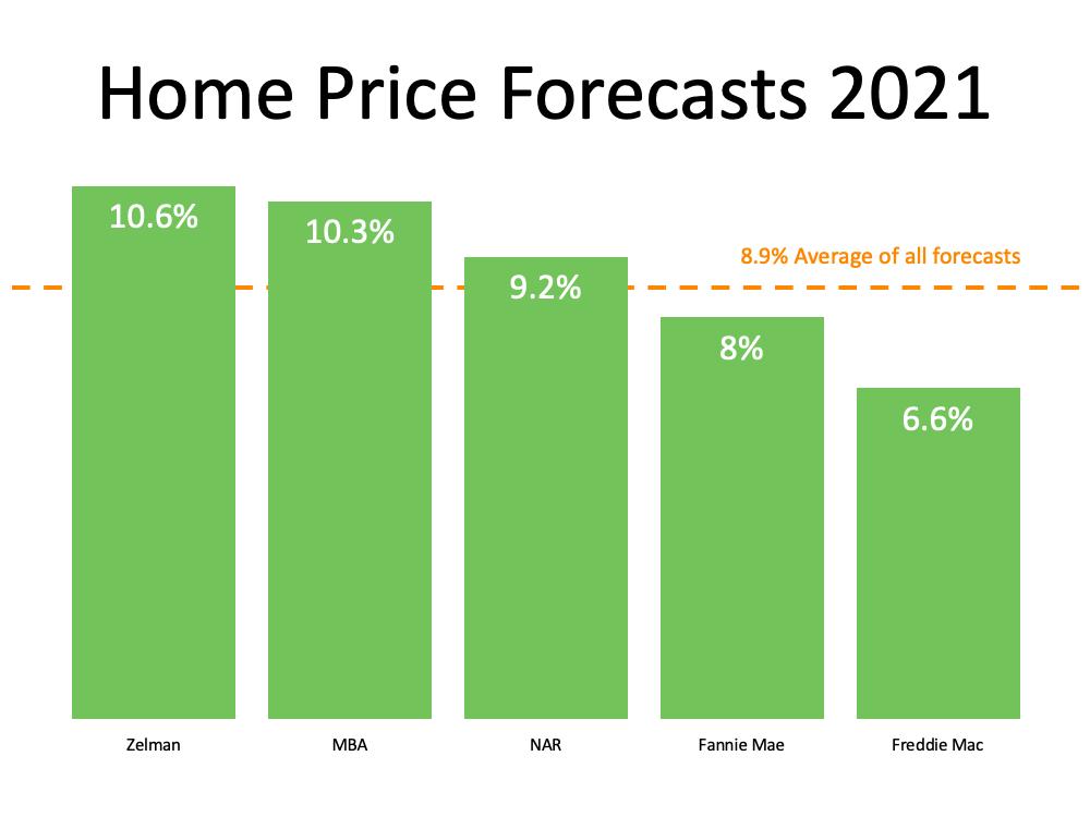 Home prices in Denver
