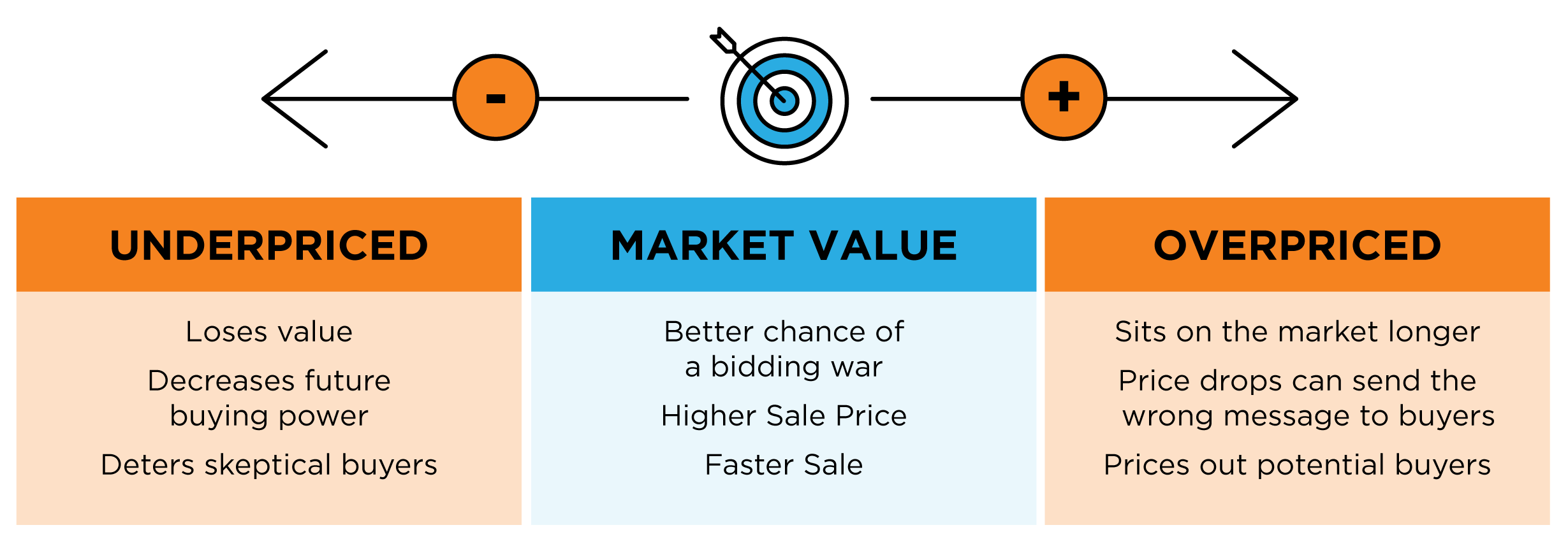 How to price your home to sell.
