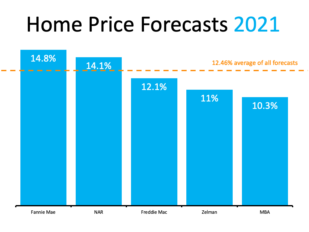 Home prices in Denver are still rising