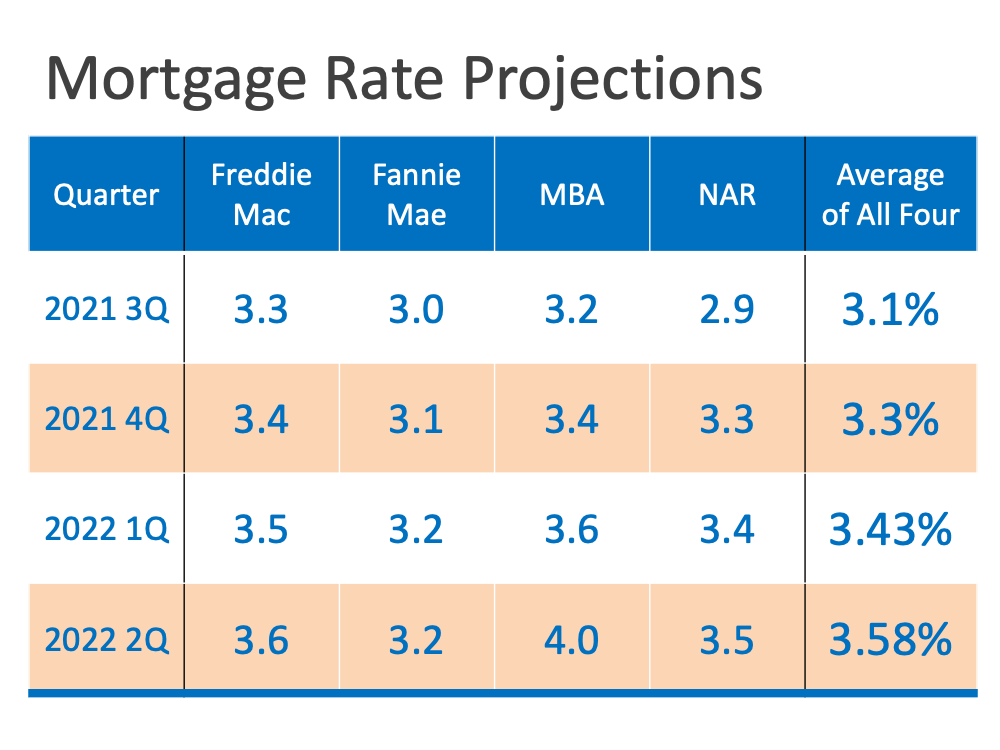 Mortgage rates may rise, which impacts your ability to buy a home