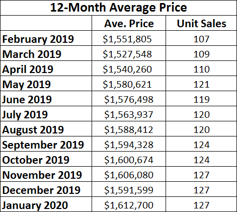 Davisville Village Home Sales Statistics for January 2020 from Jethro Seymour, Top midtown Toronto Realtor