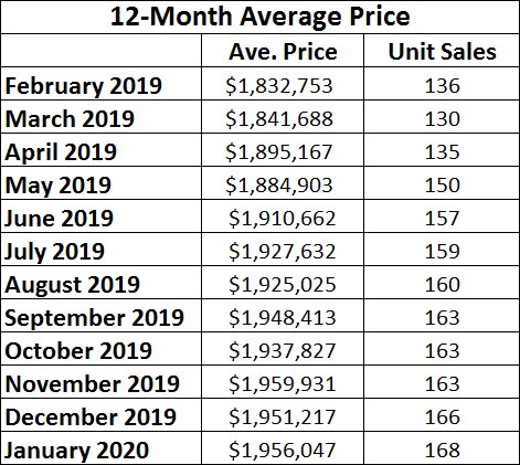 Leaside & Bennington Heights Home Sales Statistics for January 2020 from Jethro Seymour, Top Leaside Agent