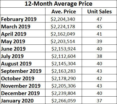 Chaplin Estates Home sales report and statistics for January 2020  from Jethro Seymour, Top Midtown Toronto Realtor