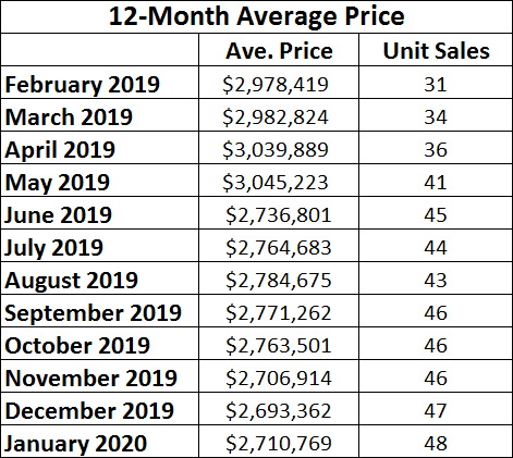 Moore Park Home sales report and statistics for January 2020 from Jethro Seymour, Top Midtown Toronto Realtor