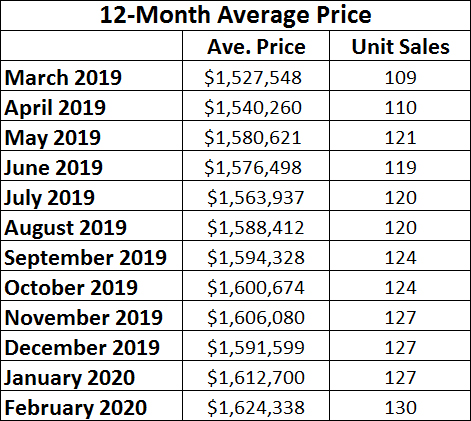 Davisville Village Home Sales Statistics for February 2020 from Jethro Seymour, Top midtown Toronto Realtor
