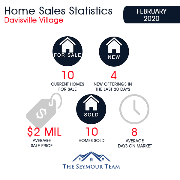 Davisville Village Home Sales Statistics for February 2020 from Jethro Seymour, Top Toronto Real Estate Broker