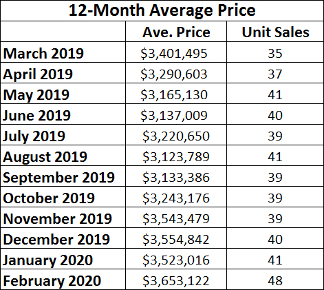 Lawrence Park in Toronto Home Sales Statistics for February 2020 | Jethro Seymour, Top Toronto Real Estate Broker