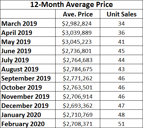 Moore Park Home sales report and statistics for February 2020 from Jethro Seymour, Top Midtown Toronto Realtor
