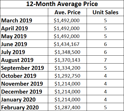 Davisville Village Bungalow Home  Sales Statistics for February 2020