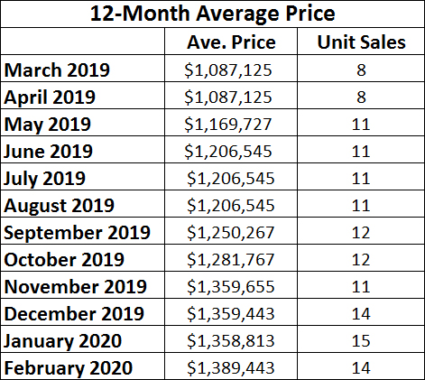 Leaside & Bennington Heights Bungalow Home  Sales Statistics for February 2020