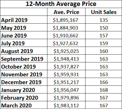 Leaside & Bennington Heights Home Sales Statistics for March 2020 from Jethro Seymour, Top Leaside Agent