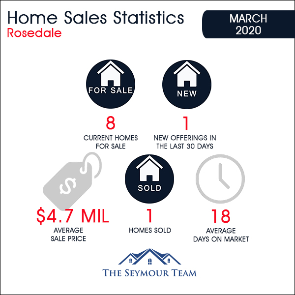 Rosedale Home Sales Statistics for March 2020 | Jethro Seymour, Top Toronto Real Estate Broker