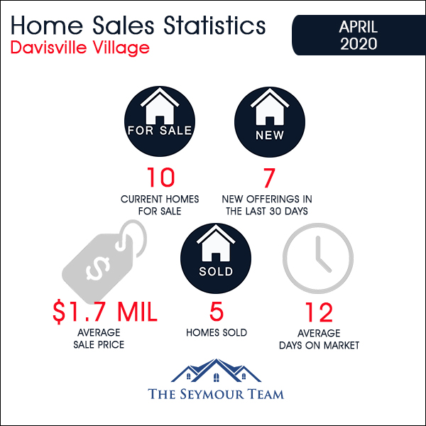 Davisville Village Home Sales Statistics for April 2020 from Jethro Seymour, Top Toronto Real Estate Broker