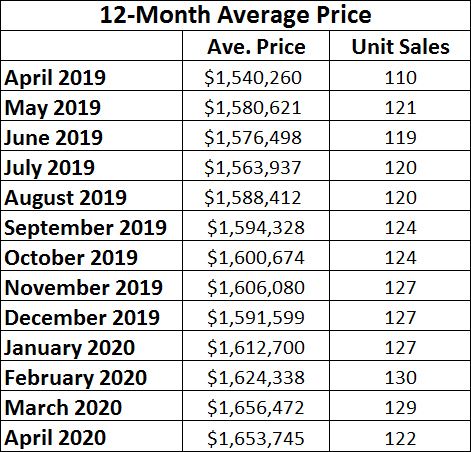 Davisville Village Home Sales Statistics for April 2020 from Jethro Seymour, Top midtown Toronto Realtor