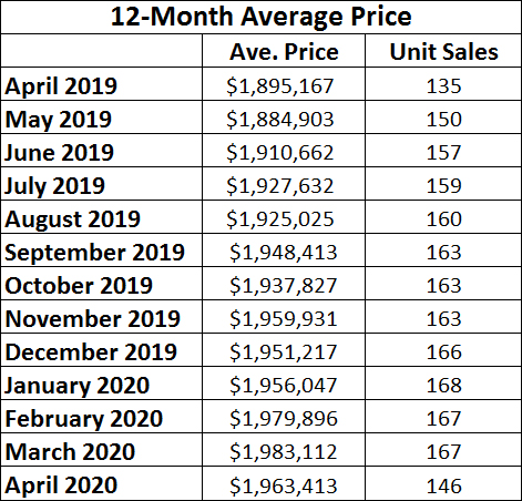 Leaside & Bennington Heights Home Sales Statistics for April 2020 from Jethro Seymour, Top Leaside Agent