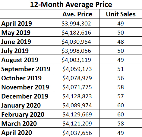 Rosedale Home Sales Statistics for April 2020 from Jethro Seymour, Top midtown Toronto Realtor