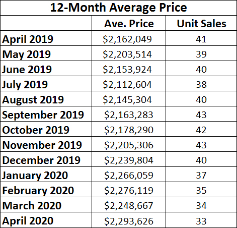 Chaplin Estates Home sales report and statistics for April 2020  from Jethro Seymour, Top Midtown Toronto Realtor