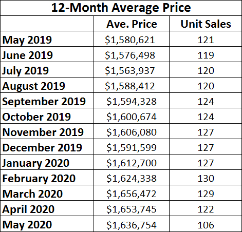 Davisville Village Home Sales Statistics for May 2020 from Jethro Seymour, Top midtown Toronto Realtor