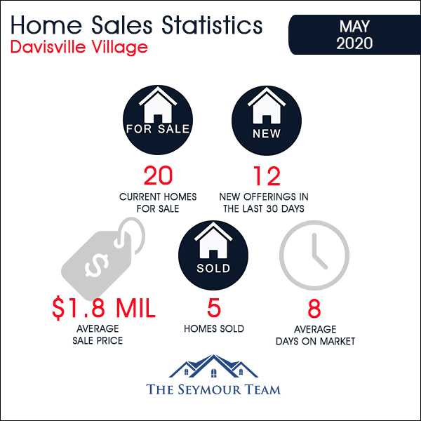 Davisville Village Home Sales Statistics for May 2020 from Jethro Seymour, Top Toronto Real Estate Broker