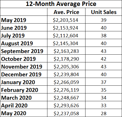 Chaplin Estates Home sales report and statistics for May 2020  from Jethro Seymour, Top Midtown Toronto Realtor