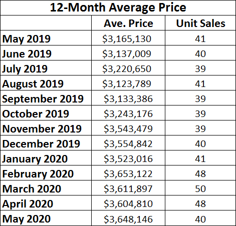 Lawrence Park in Toronto Home Sales Statistics for May 2020 | Jethro Seymour, Top Toronto Real Estate Broker
