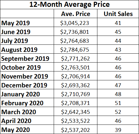 Moore Park Home sales report and statistics for May 2020 from Jethro Seymour, Top Midtown Toronto Realtor