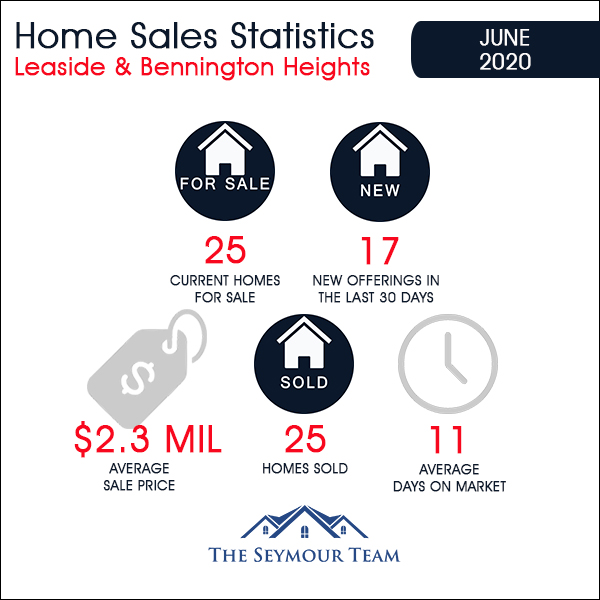 Leaside & Bennington Heights Home Sales Statistics for June 2020 | Jethro Seymour, Top Midtown Toronto Real Estate Broker