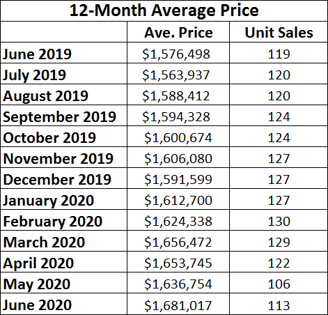 Davisville Village Home Sales Statistics for June 2020 from Jethro Seymour, Top midtown Toronto Realtor