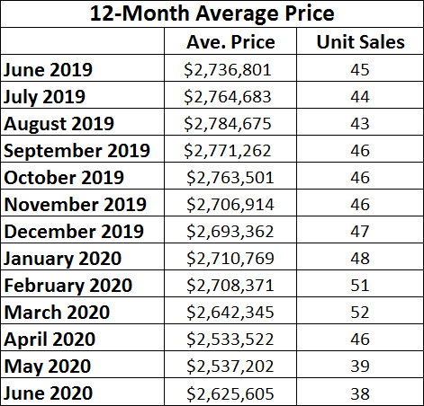 Moore Park Home sales report and statistics for June 2020 from Jethro Seymour, Top Midtown Toronto Realtor