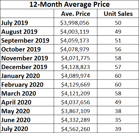 Rosedale Home Sales Statistics for July 2020 from Jethro Seymour, Top midtown Toronto Realtor