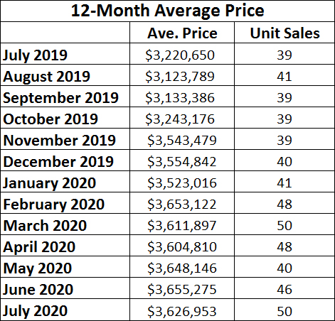 Lawrence Park in Toronto Home Sales Statistics for July 2020 | Jethro Seymour, Top Toronto Real Estate Broker