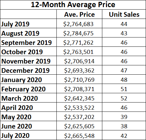 Moore Park Home sales report and statistics for July 2020 from Jethro Seymour, Top Midtown Toronto Realtor