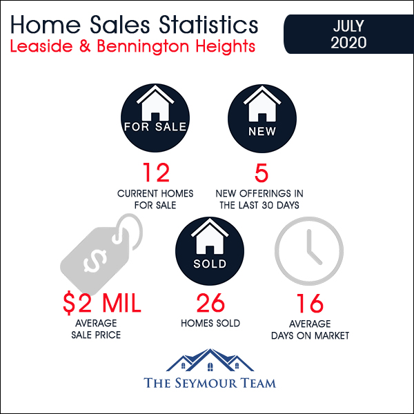 Leaside & Bennington Heights Home Sales Statistics for July 2020 | Jethro Seymour, Top Midtown Toronto Real Estate Broker