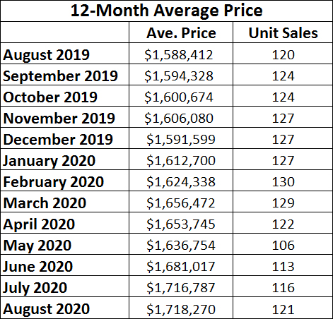 Davisville Village Home Sales Statistics for August 2020 from Jethro Seymour, Top midtown Toronto Realtor