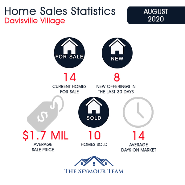 Davisville Village Home Sales Statistics for August 2020 from Jethro Seymour, Top Toronto Real Estate Broker