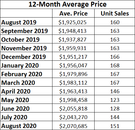 Leaside & Bennington Heights Home Sales Statistics for August 2020 from Jethro Seymour, Top Leaside Agent