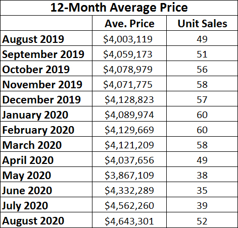 Rosedale Home Sales Statistics for August 2020 from Jethro Seymour, Top midtown Toronto Realtor